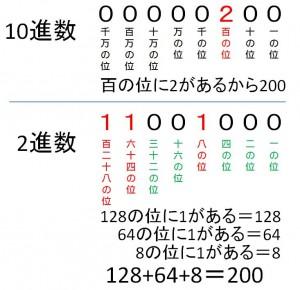 10進数と2進数